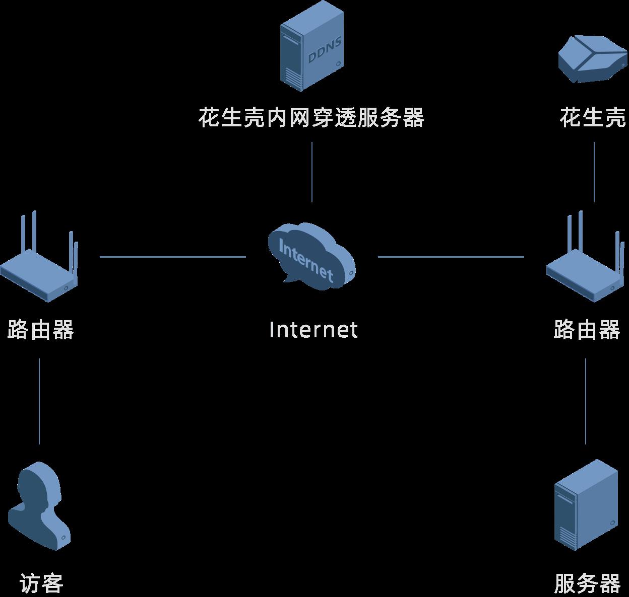 动态ip搭建服务器_搭建网站解决方案-Oray花生壳官网